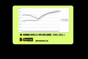 圖一、我國國立與私立大學生師比變遷(1991-2011)