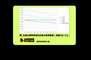 圖二、生師比標準與預估的專任教師數量(民國101-111)