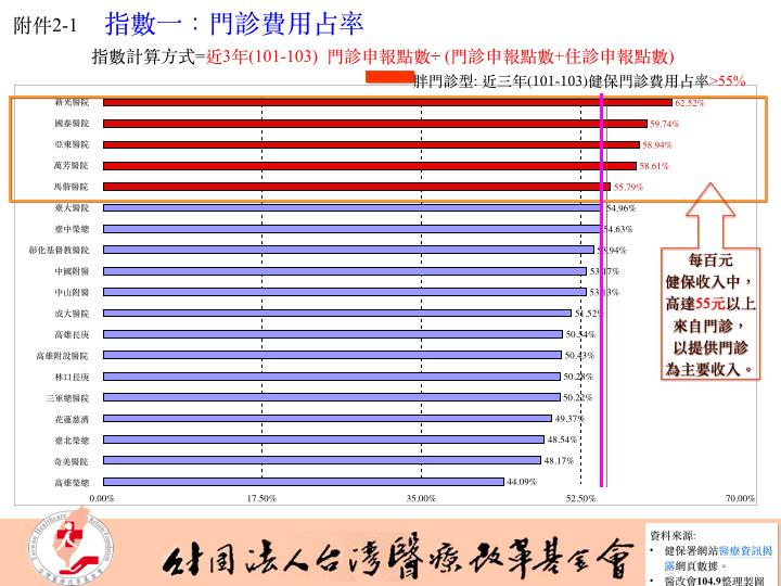0917醫改會記者會新聞稿附件.003