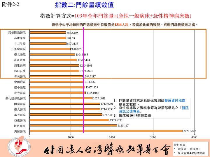 0917醫改會記者會新聞稿附件.004