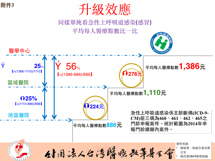 0917醫改會記者會新聞稿附件.007