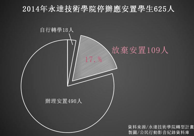 %e6%b0%b8%e9%81%94%e5%ad%b8%e7%94%9f%e5%ae%89%e7%bd%ae%e7%8b%80%e6%b3%81