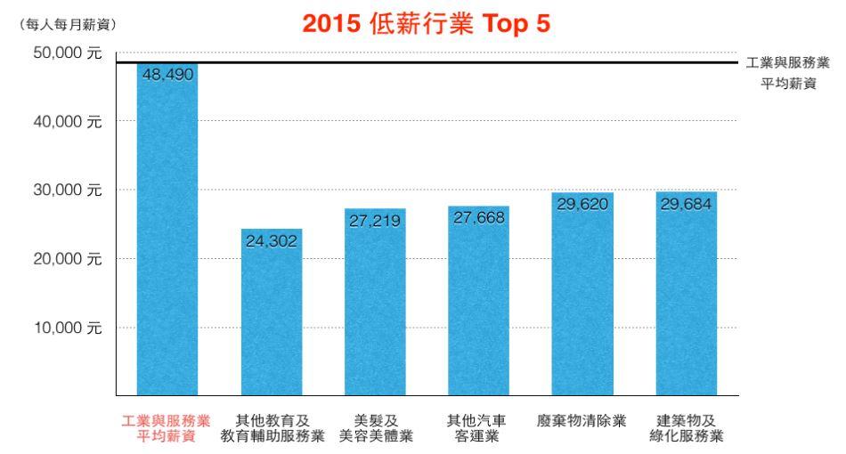2015%e5%b9%b4%e4%bd%8e%e8%96%aa%e8%a1%8c%e6%a5%adtop-5