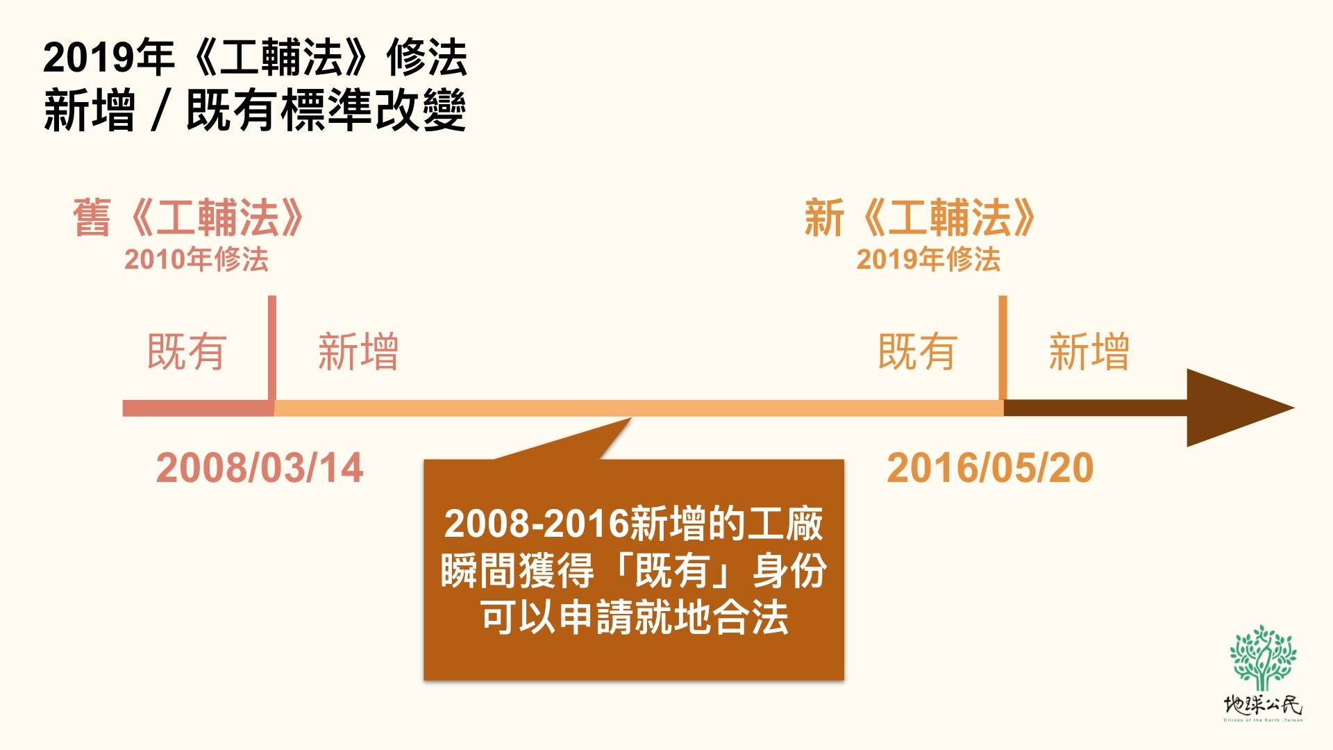 圖一:《工輔法》修法/地球公民基金會